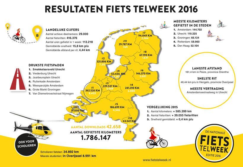 fietstelweek2016